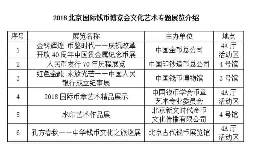 2018北京钱博会(时间 地点 门票 亮点 交通)