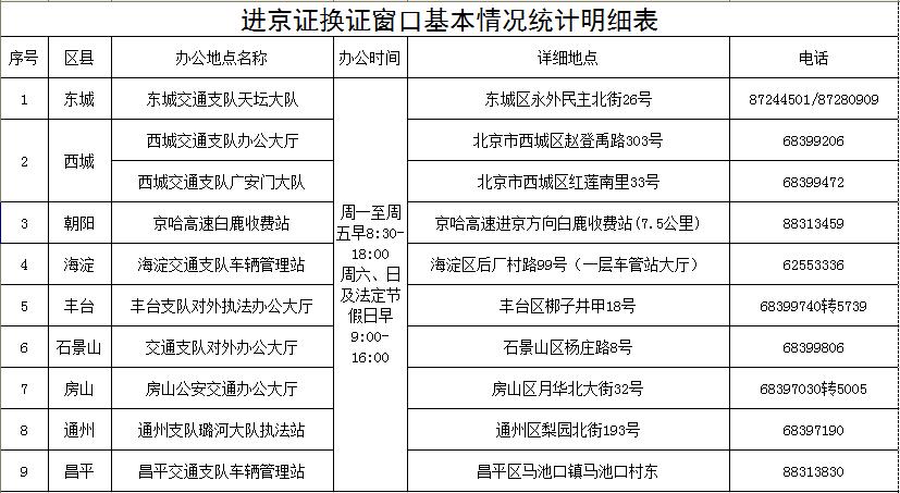 北京进京证办理地点