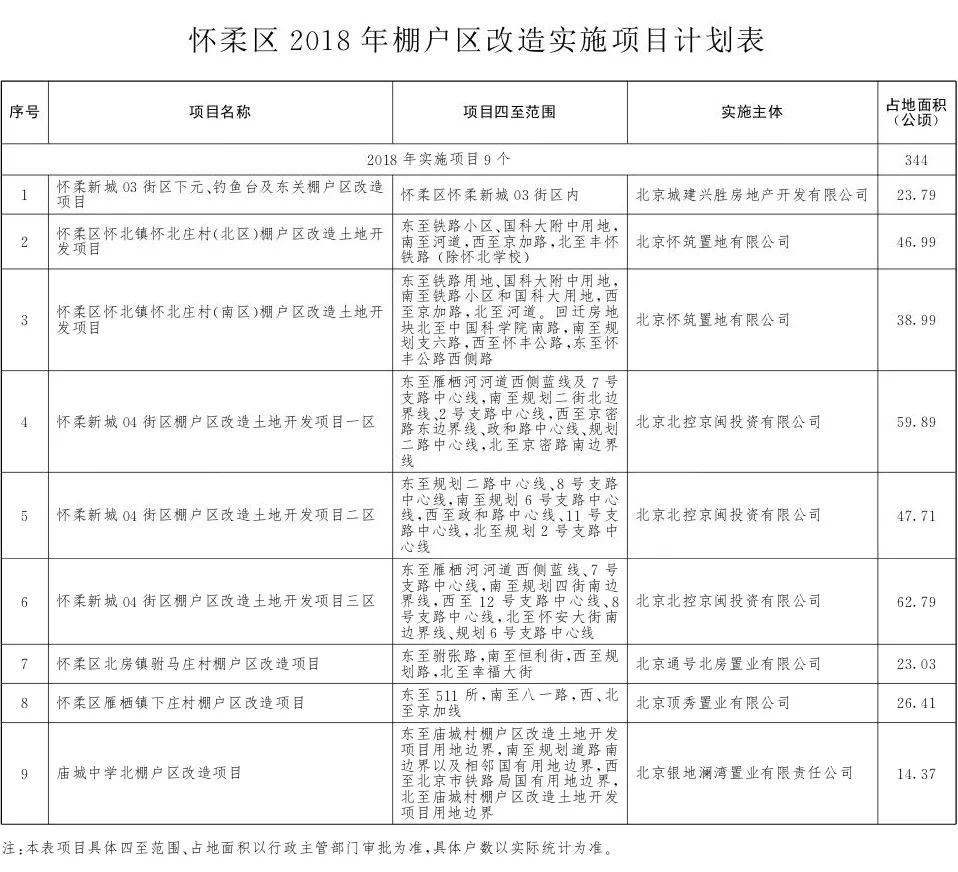 2018年北京236个棚改项目名单(东城西城+朝阳海淀+丰台石景山+门