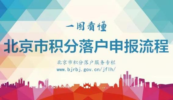 2018北京积分落户全攻略(申请条件流程及入口)