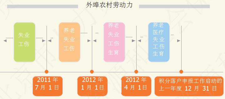 北京积分落户申请条件
