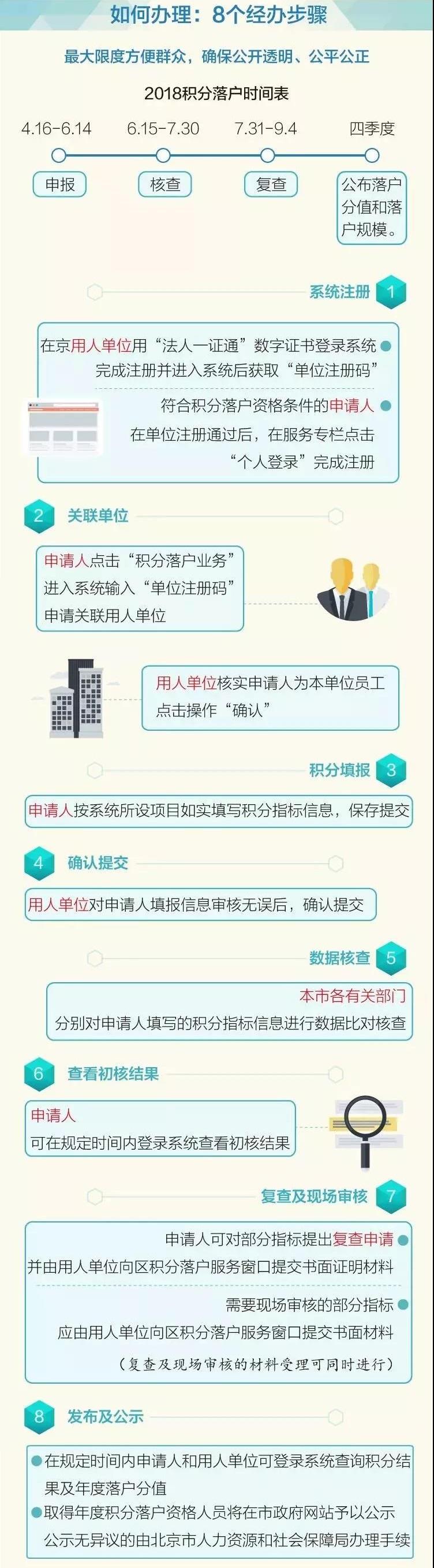 北京积分落户4月16日起接受申报 申报工作安排及申报入口