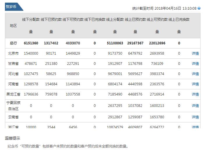 2018北京贺岁普通纪念币二批发行网点名单及分配额度