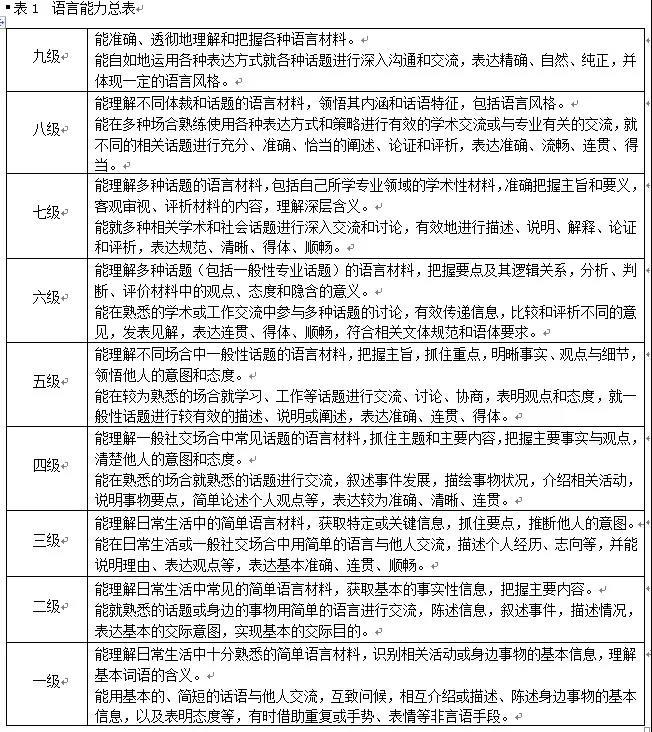 《中国英语能力等级量表》正式发布!看看你的英语在什么级别?