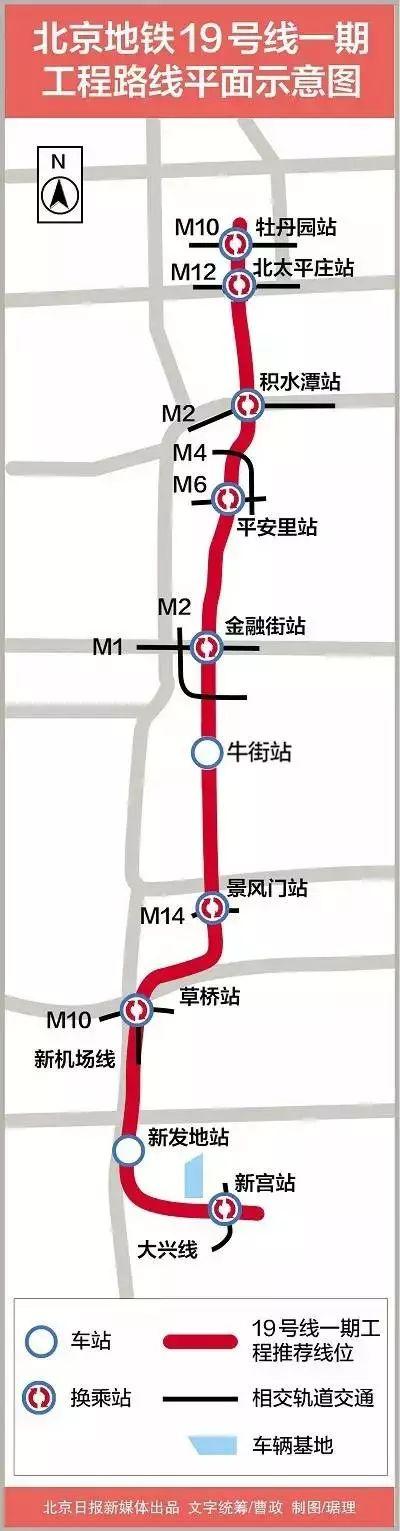 北京地铁19号线全面施工,预计2020年通车