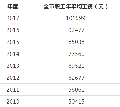 2017北京平均工资101599元曝光!全国排行第一 又双����拖断后腿