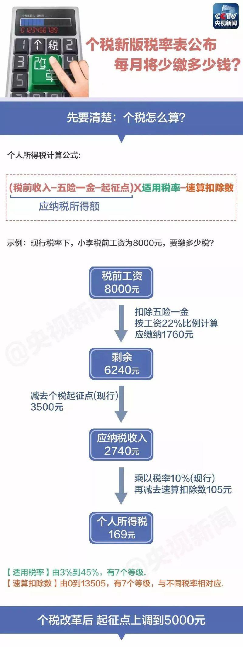 """新个税起征点有望于10月1日起执行 新版""""税率表""""公布"""