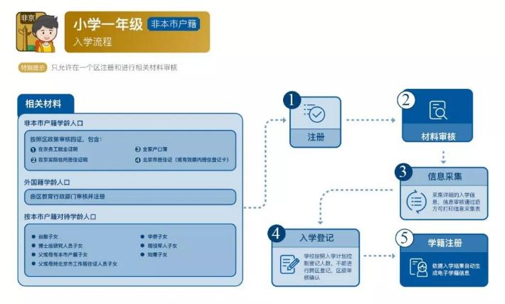 2019北京义务教育入学流程图(幼升小+小升初)