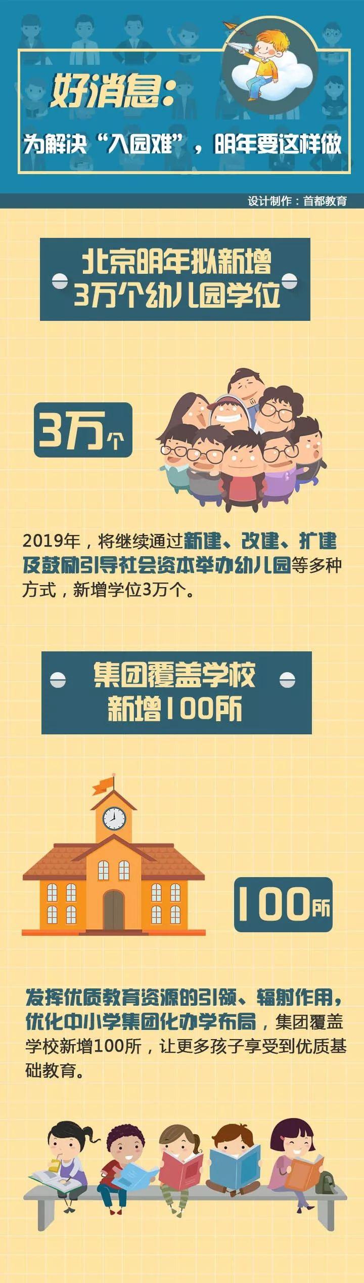 2019年北京市拟新增这么多幼儿园学位!
