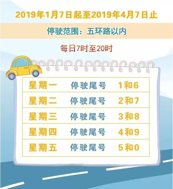 2019年1月7日至2019年4月7日北京新一轮尾号限行(周一到周五)