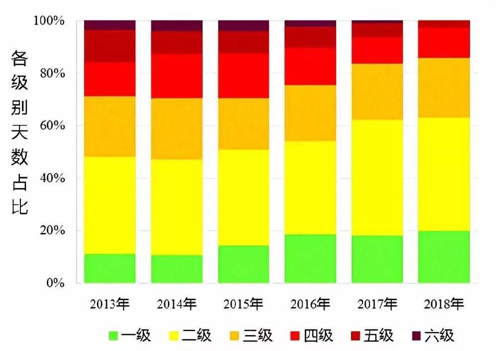 2018年北京空气质量报告出炉 连续195天无PM2.5重污染