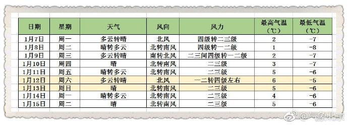 本周北京天气仍以晴朗为主题最高可达6℃