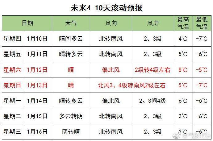 1月8日北京北风劲吹明起霾再度发展 1月上旬无缘降雪