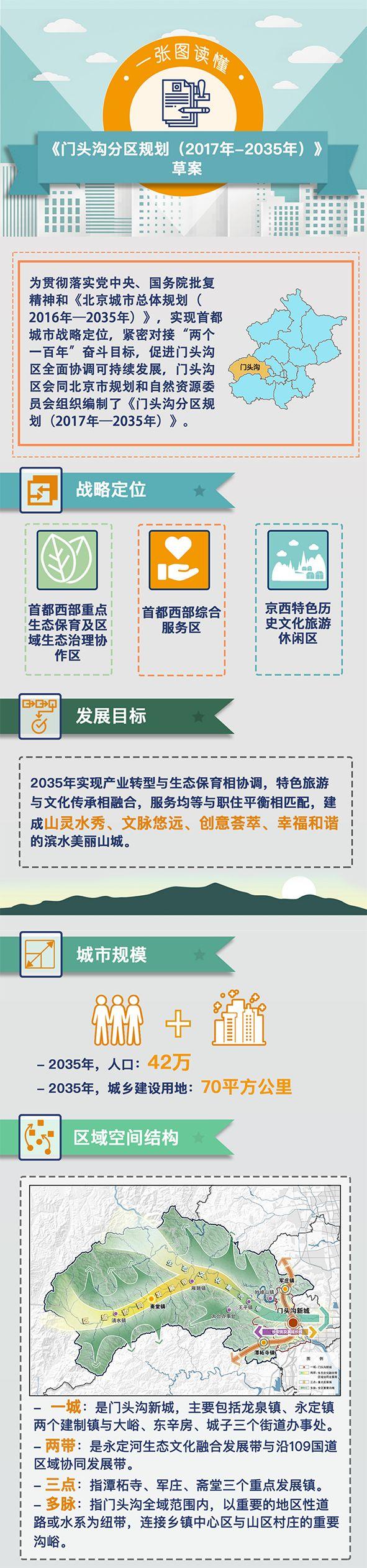 《门头沟分区规划(2017年—2035年)》草案提建议渠道