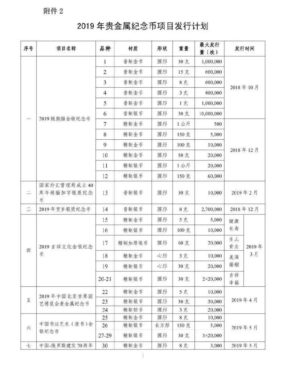中国人民银行2019年贵金属纪念币项目发行计划
