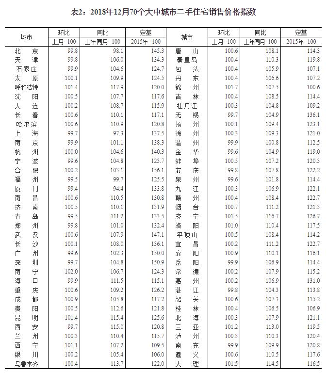 12月70城房价出炉 北上广深二手房价格继续下降