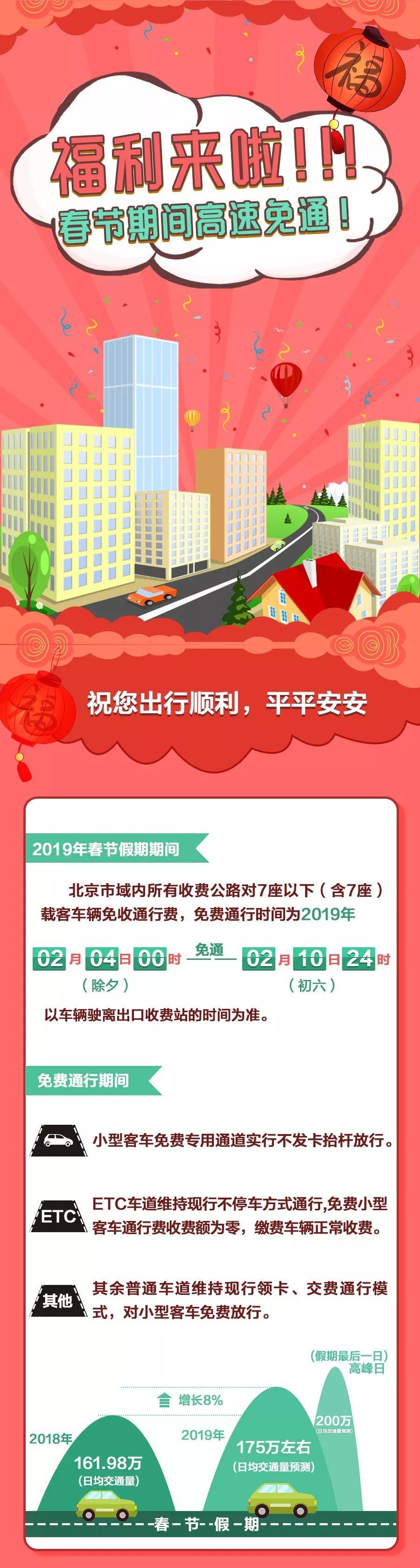2019年春节北京高速公路免费时间