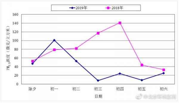 2019春节期间北京PM2.5平均浓度同比降51%