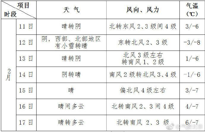 2月11日至17日一周北京天气预报:预计有两场降雪