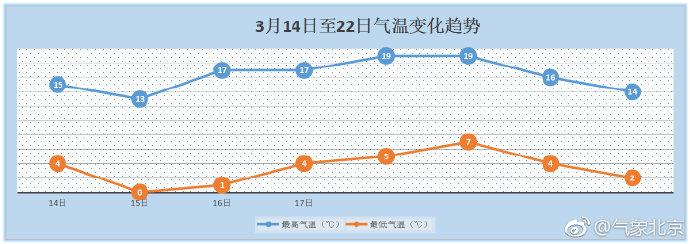 3月13日北京市发布大风蓝色预警信号 14日阵风达7级