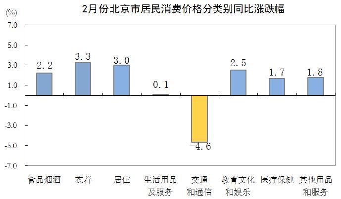 2月份北京市居民消费价格分类别同比涨跌幅