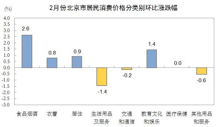 2月份北京市居民消费价格分类别环比涨跌幅