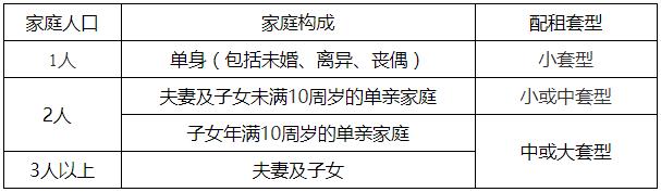 北京通州6个公租房项目剩余房源配租登记公告