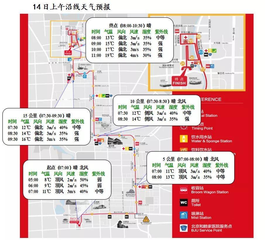 2019年4月14日北京半程马拉松比赛路线天气预报