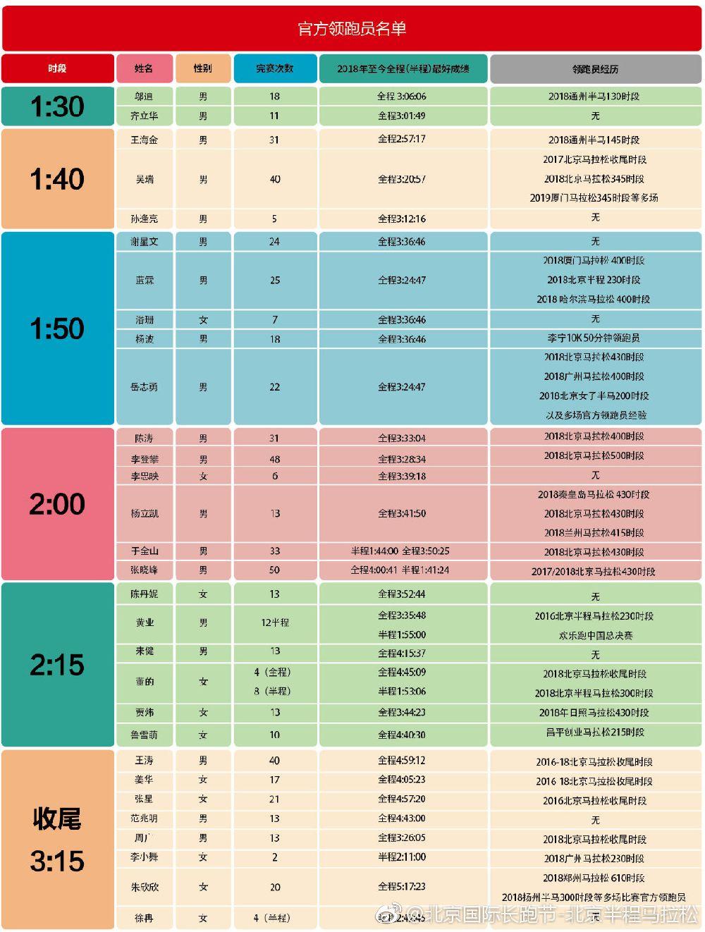 2019北京国际长跑节北京半程马拉松官方领跑员名单