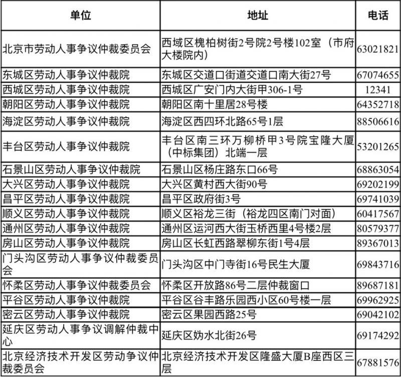 拖欠农民工工资找哪个部门?北京投诉地址电话公布
