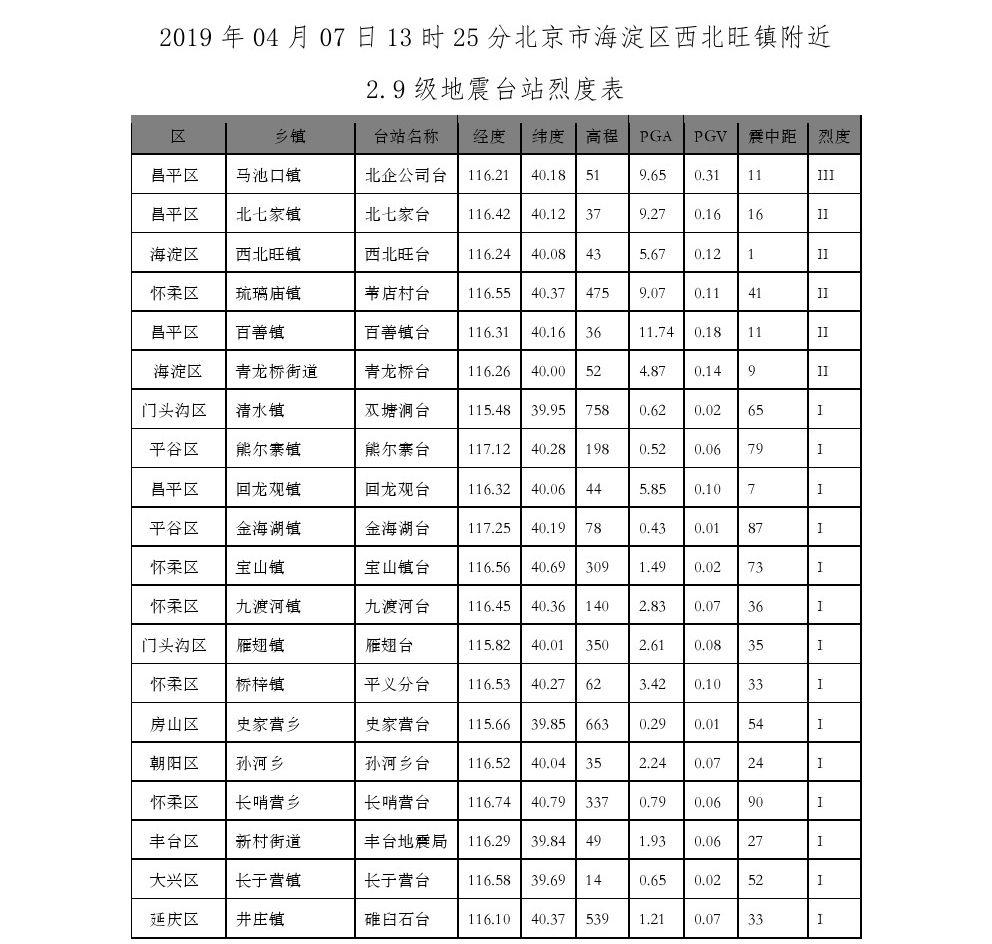 北京市海淀区2.9级地震仪器烈度分布图