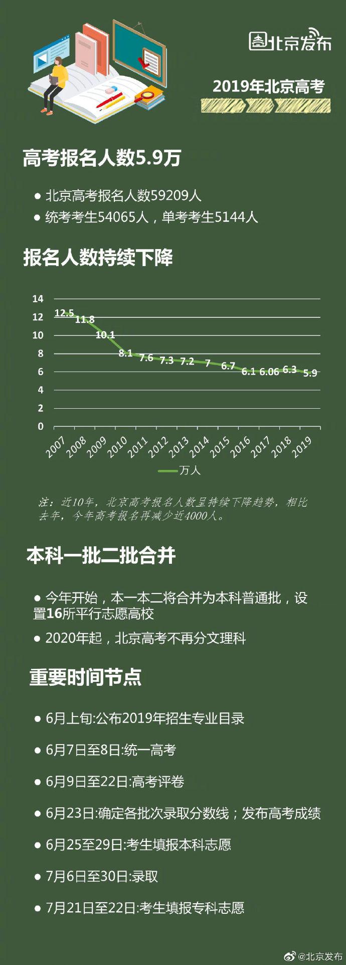 2019年北京高考报名人数5.9万 比去年减少近四千