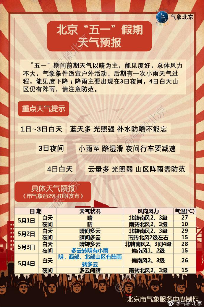 2019五一北京天气预报:天气以晴为主 适宜户外活动
