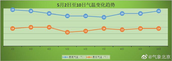 5月2日北京天气预报:阳光不休假昼夜温差大 明天夜间起有雨