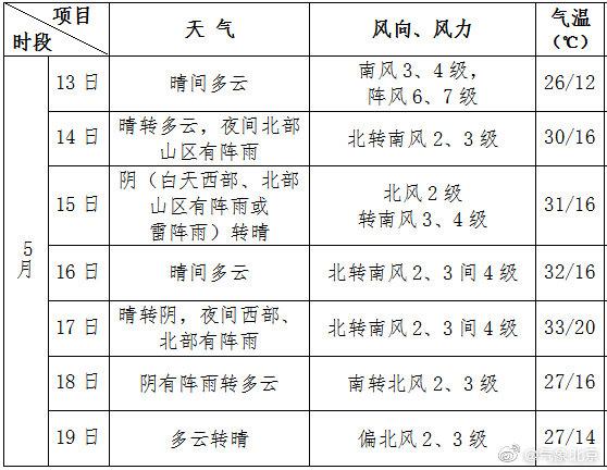 5月15日北京有分散性雷阵雨 或伴短时大风沙尘天气