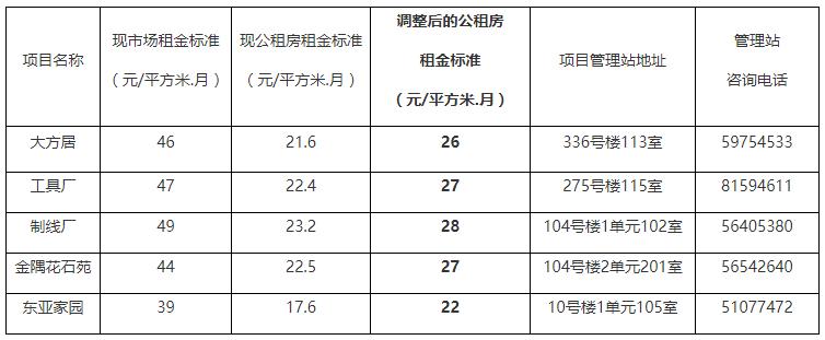 北京市公租房申请_通州区大方居等5个公租房项目租金标准调整公告- 北京本地宝