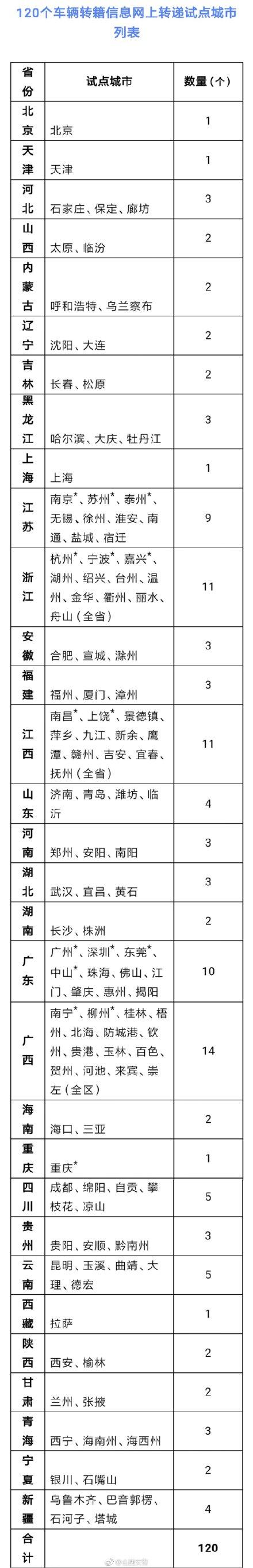 2019年6月起北京交通新规:车主本人车牌号可互换 原牌号可保留两