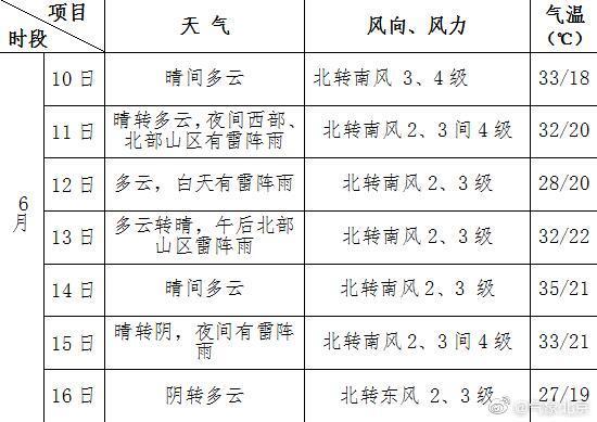6月10日至16日一周北京天气预报