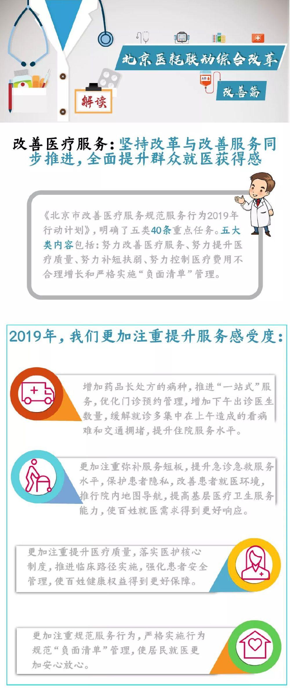 2019年6月15日起北京医改最新消息:医耗联动综合改革政策