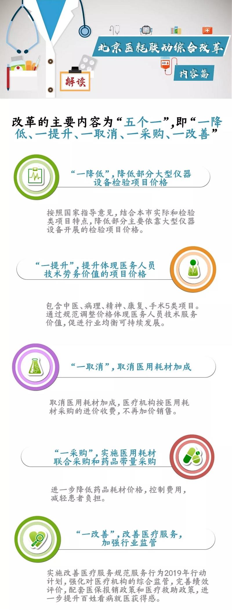 北京启动医耗改革