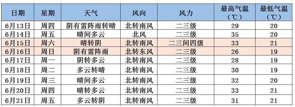5月13日北京有阵雨午后伴雷电 明天炎热回归最高35℃
