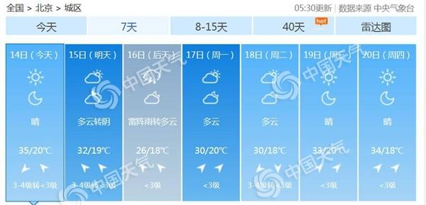 6月14日北京高温天气35℃重返需防晒 周末降