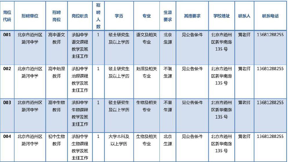 2019通州区教委所属事业单位招聘岗位一览表(332人)