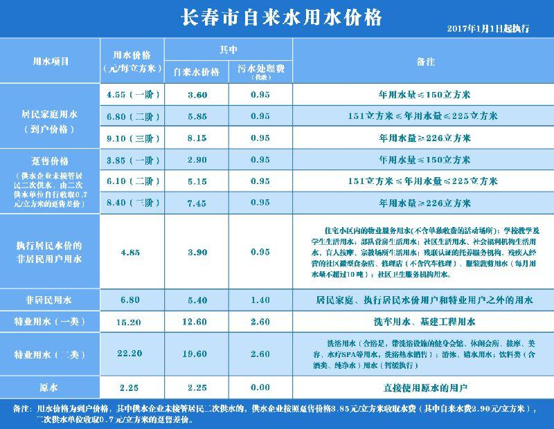 2017长春水费最新标准 一阶4.55元/立方