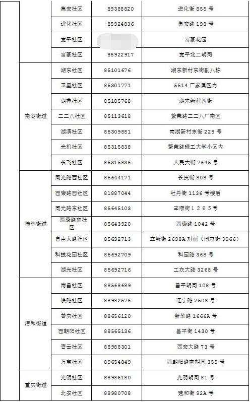 长春市朝阳区社区各居委会地址和电话