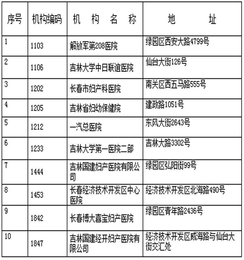 长春市生育保险定点医院/医疗机构名单大全