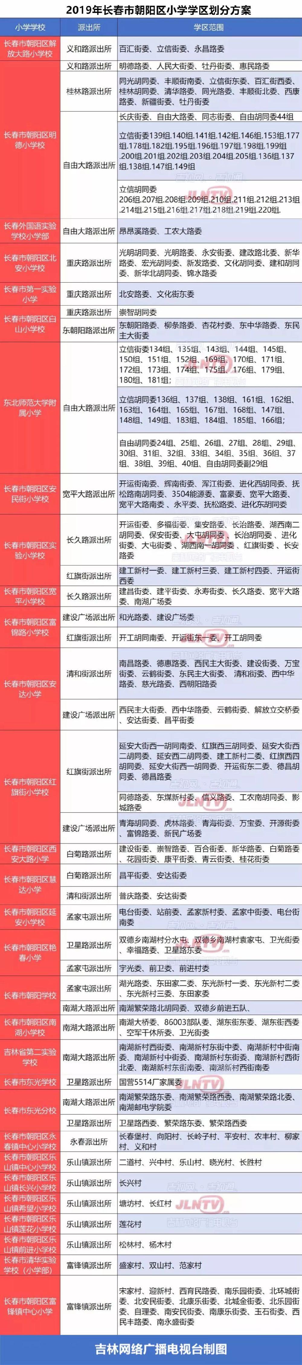 2019长春市朝阳区学区划分方案出炉