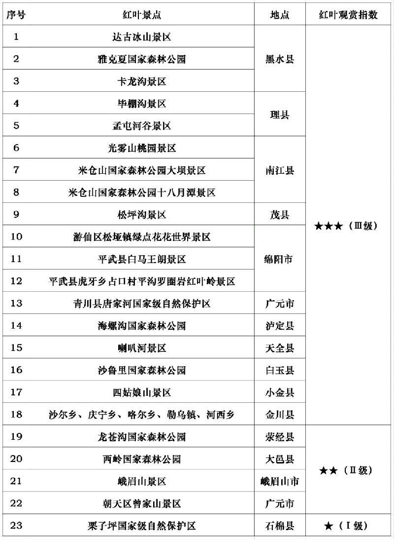 2018四川各大景区红叶观赏指数第三期