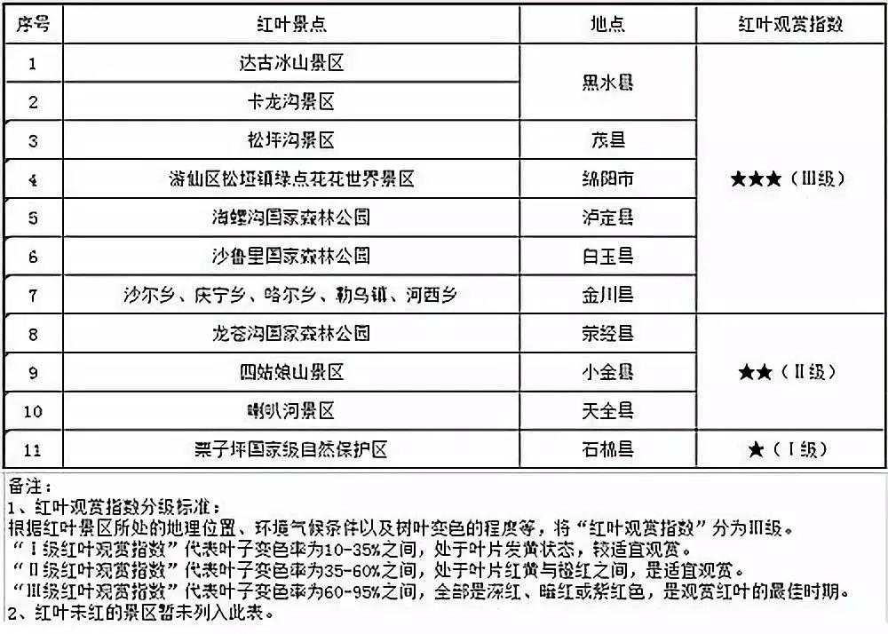 2018年四川最后一期红叶观赏指数