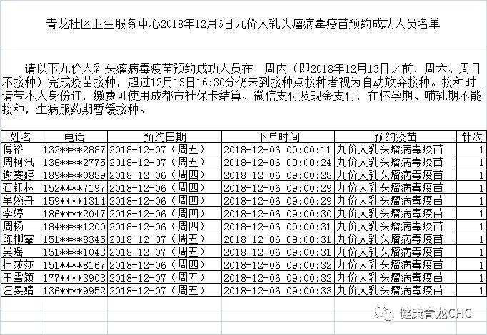 成都成华青龙12月6日九价宫颈癌疫苗接种人员名单